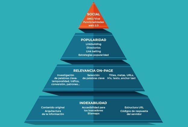 Piramide SEO mejorar el posicionamiento Auditoría SEO